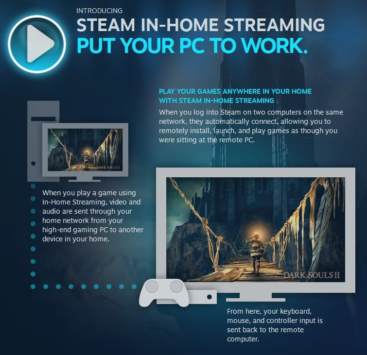 Steam In Home Streaming